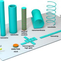 Nanomagnets in 3D